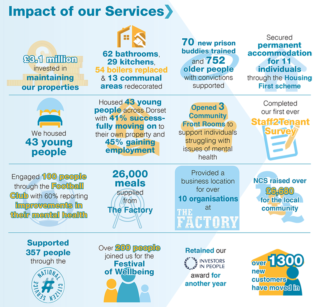 Impact of our services